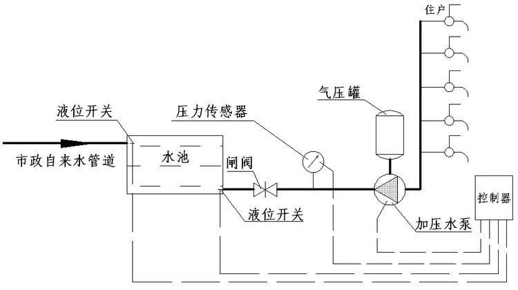 结合高位水池使用的浮球式自动增压泵